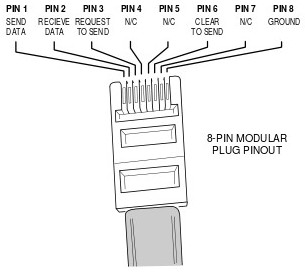 rs232 to usb converter diagram rs232 to 6 pin rj11 wiring